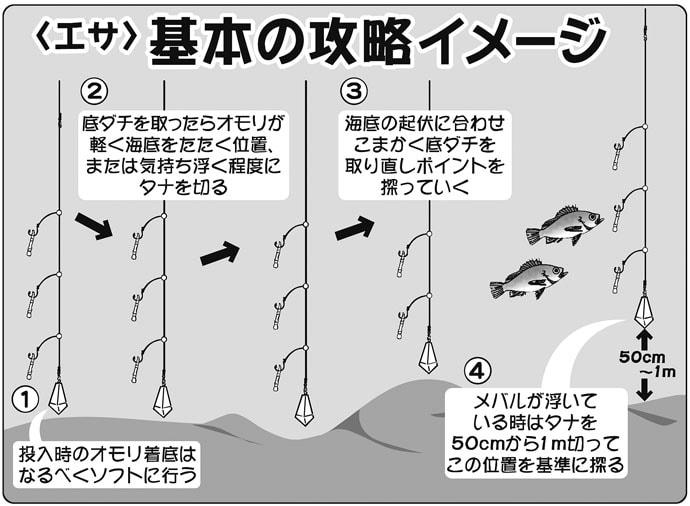 東京湾で人気の『夜メバル&カサゴ』初心者入門 タックル〜釣り方
