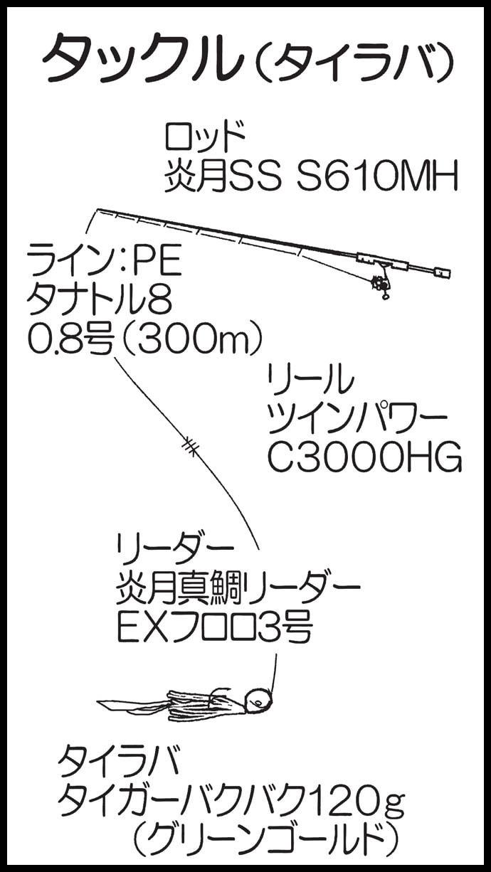 タイラバ&イカメタルゲーム 70cm大ダイ【マリブエクスプロ―ラー】