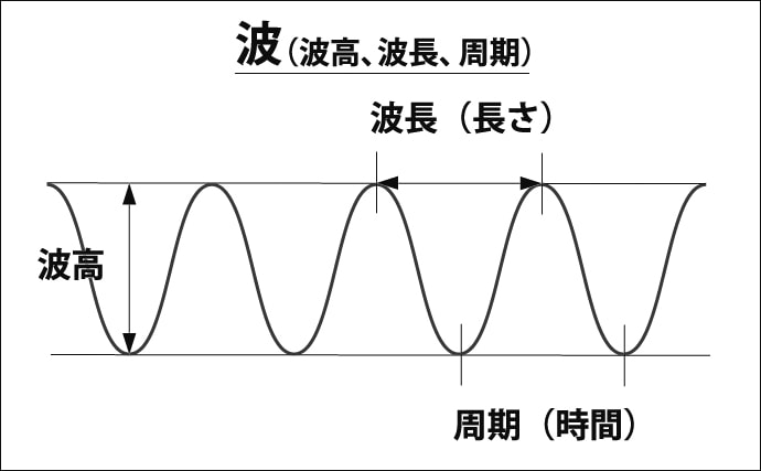 波が立つ原理と種類を解説 『一発大波』と『浅海効果』に要注意!