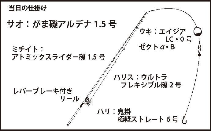 ウキ下&ウェイト微調整で30cm超え連発 大会優勝!【兵庫・三尾】