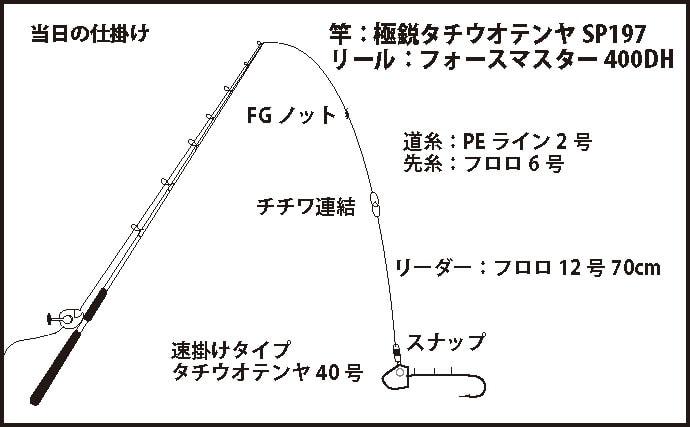 大阪湾テンヤタチウオ開幕 パターン掴んで竿頭21尾【大阪・大正丸】