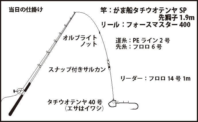 テンヤタチウオで127㎝ドラゴン頭に本命21匹【大阪府・夢丸】
