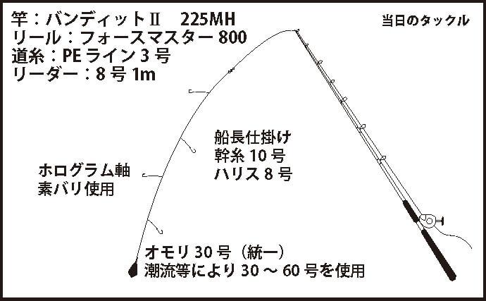 落とし込み釣りで90㎝オーバーのブリ連発!【和歌山県・尾張屋】