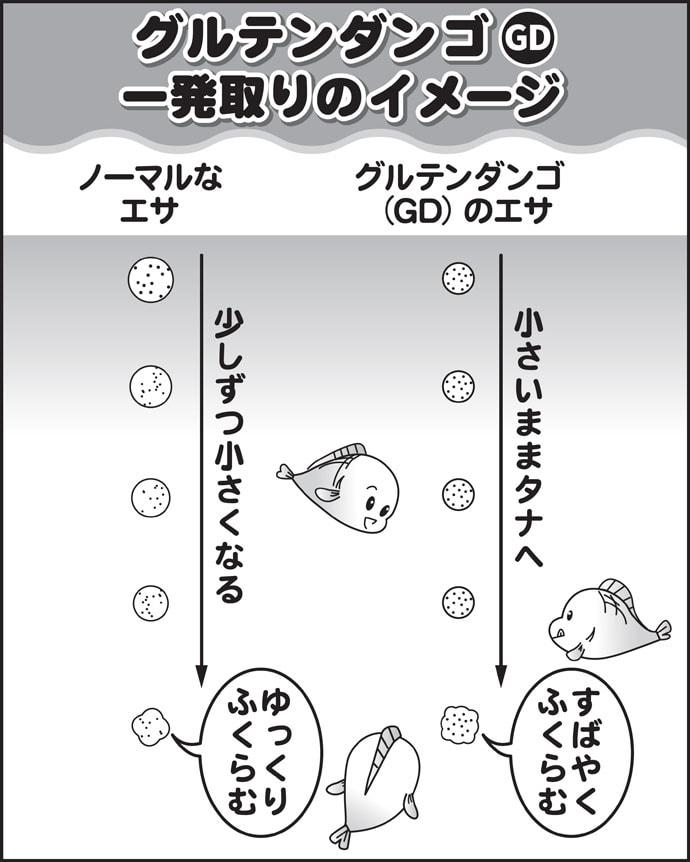 伊藤さとしのプライムフィッシング【GDを用いた浅ダナ両ダンゴ:第2回】
