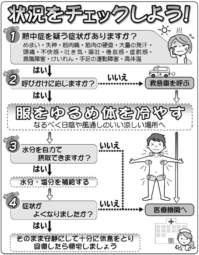 『熱中症』の重症度3段階 初期症状と現場で出来る対策を徹底解説!