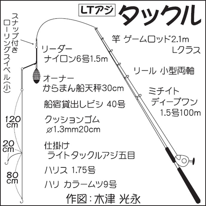 エサタチウオ&LTアジリレー船で夏の東京湾堪能【神奈川・一之瀬丸】