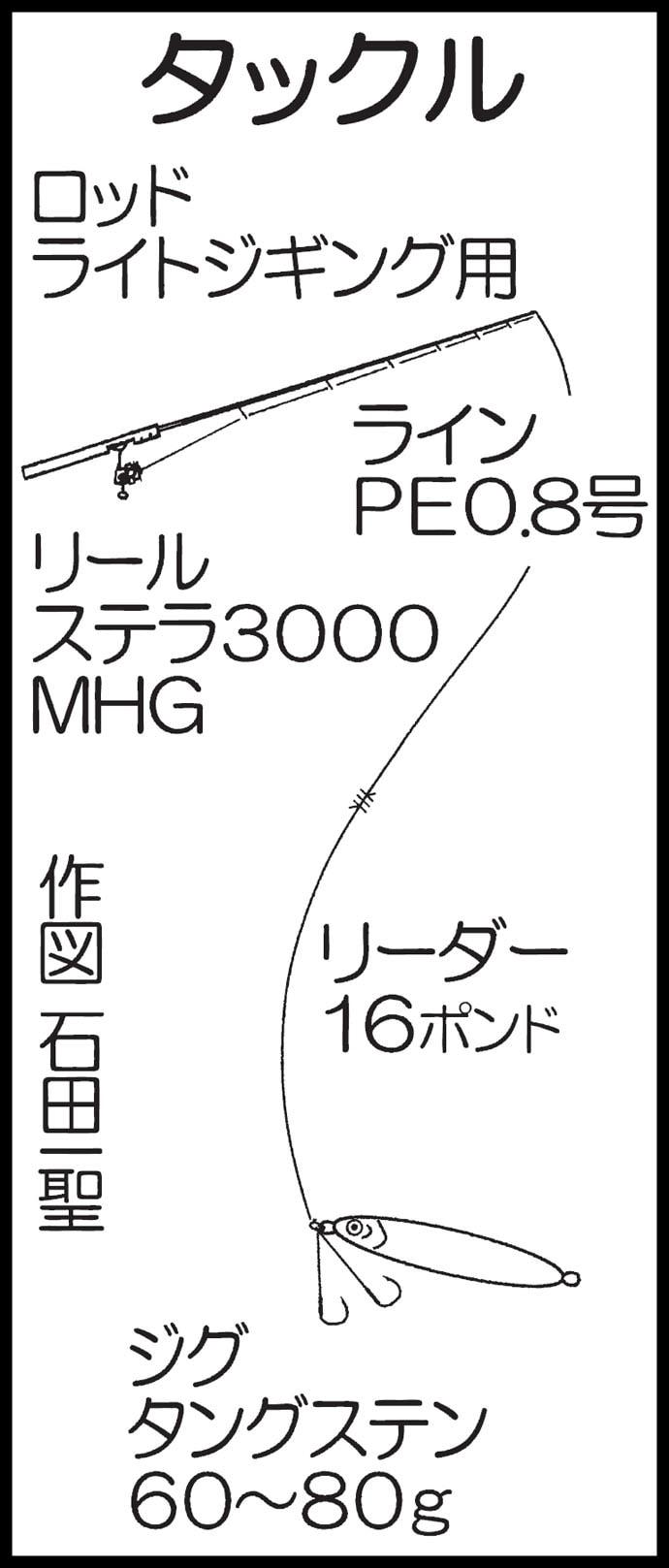 SLJで50cmイサキ 大型オオモンハタも【大分県・ブルーホーク】