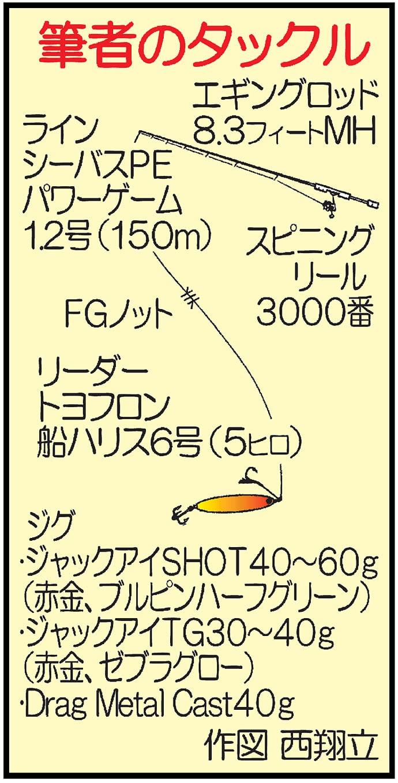 マイクロジギングゲームで48cmオオモンハタにアカハタ【鹿児島県】