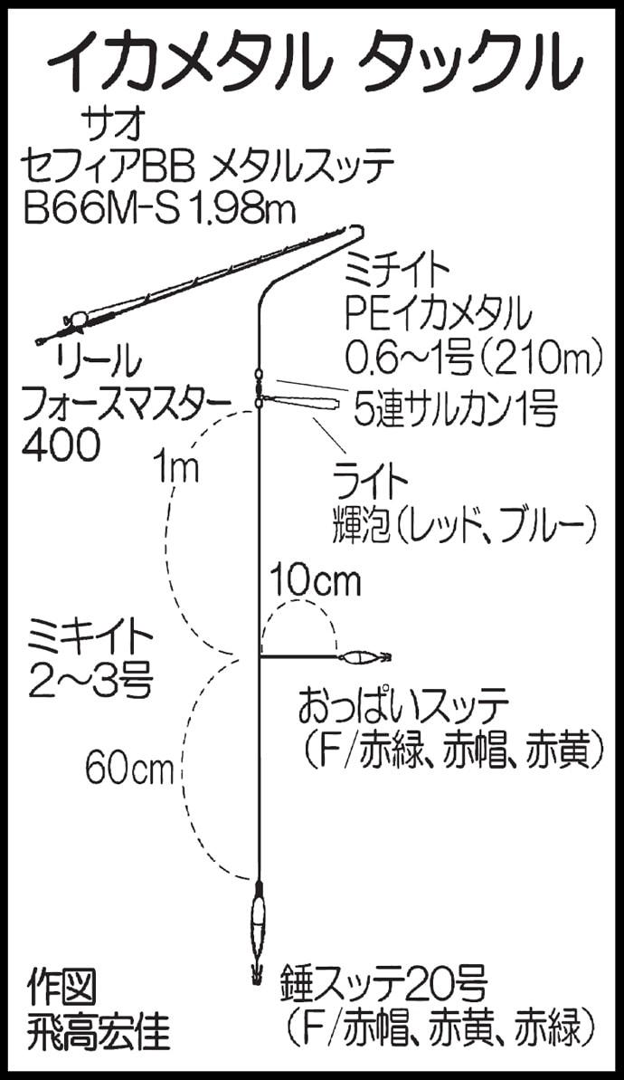響灘の夜焚きイカ釣り実釣取材 パラソル含みトップ69尾!【かつ丸】