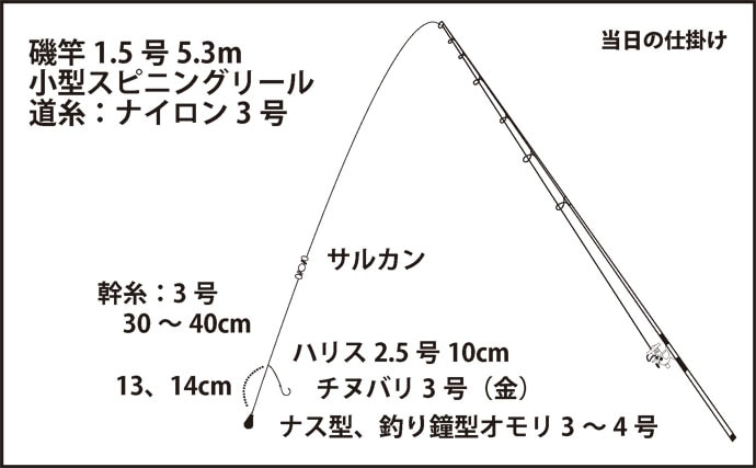 大阪湾奥の陸っぱりデイアコウ(キジハタ)釣り攻略ガイド【大阪北港】