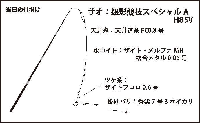 アユ友釣り4人で3桁達成 良型の引きは40cm級グレ並?【足羽川】