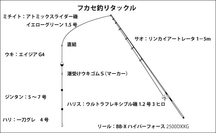 波止フカセ釣りでグレ&チヌ合計36尾 時間差の同調がキモ【大阪湾】