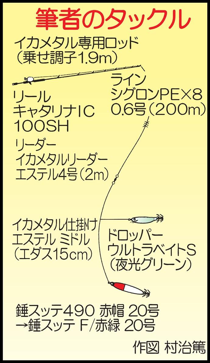 夜焚きイカメタルゲームで35cm頭にケンサキイカ28尾【山口・夢楽丸】