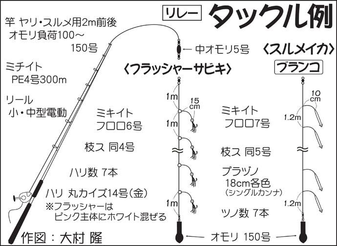 アジ&スルメイカリレー船取材レポート 多点掛け連発【千葉・大栄丸】