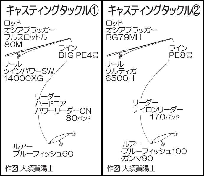 ヒラマサキャスティングゲームで10kg超え本命船中3尾【クルーズ】