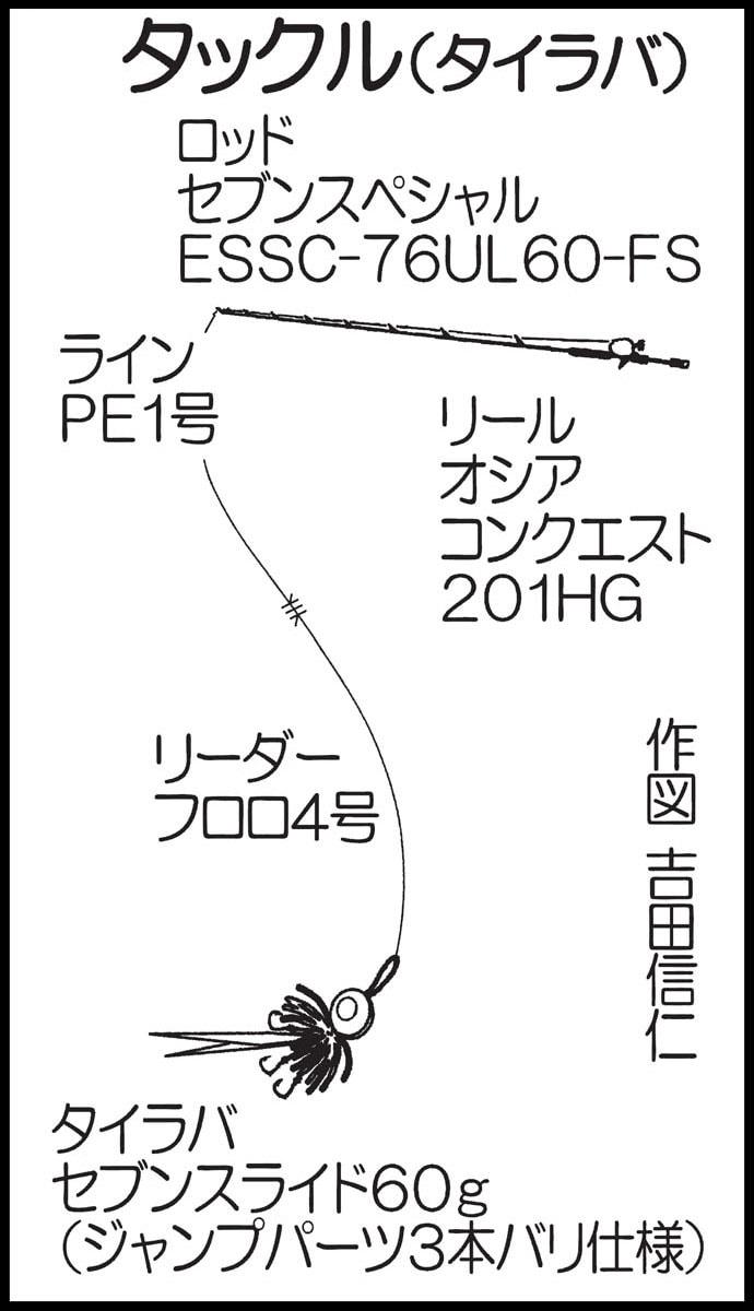タイラバで45㎝頭にマダイ20尾 ショートバイト対策は3本バリ!