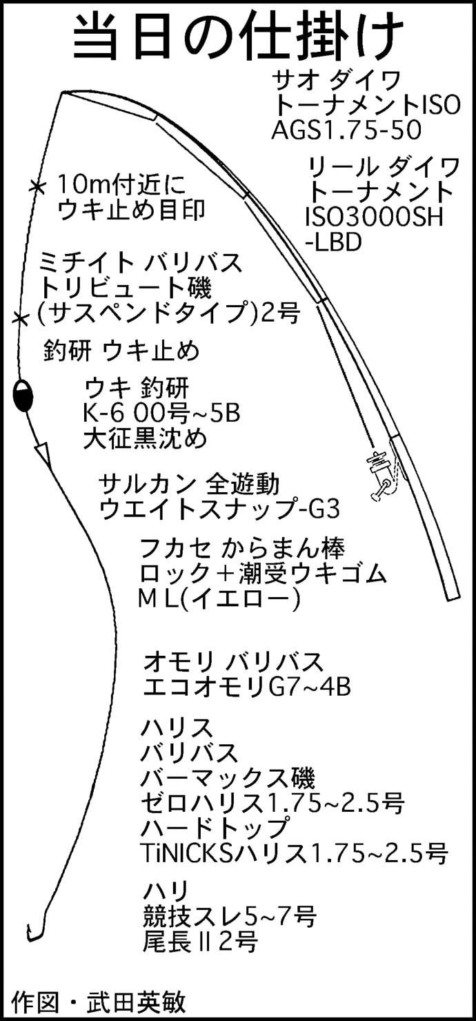磯フカセ釣りで40cm超え尾長&口太グレ手中【三重県・寺島】