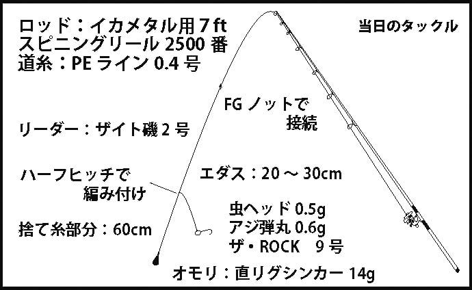 バチコンアジングで30㎝前後マアジ33尾 メリハリが重要【良栄丸】