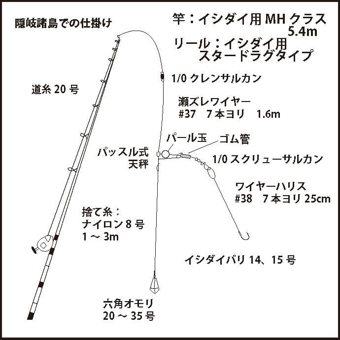 関西エリアから行ける2大イシダイ釣り場 オススメの釣り方も解説!