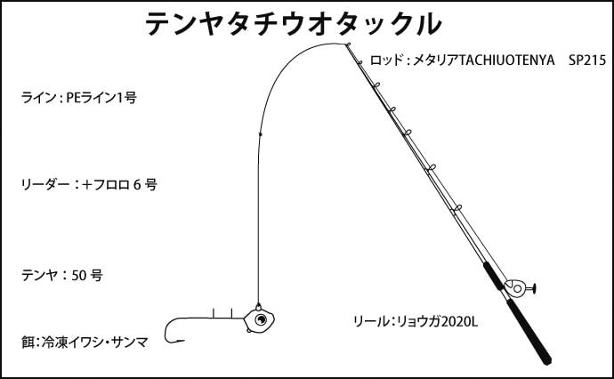 テンヤタチウオ&ノマセ青物リレー船で型数共に満喫【淡路島・小溝丸】