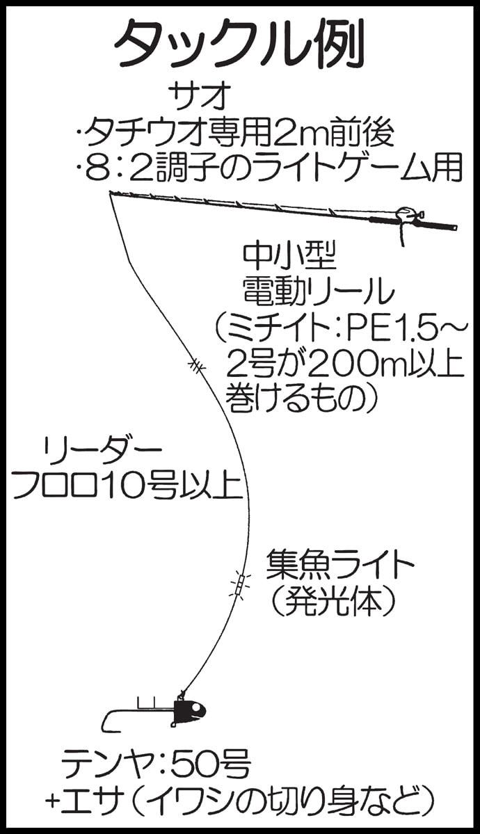 大分沖テンヤタチウオ初心者入門 最新釣果は指8本級の超ドラゴン!