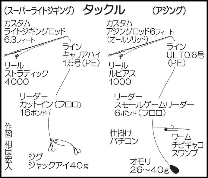 SLJ&ボートアジングで良型イサキにマダイに37cmアジ!【長崎県】