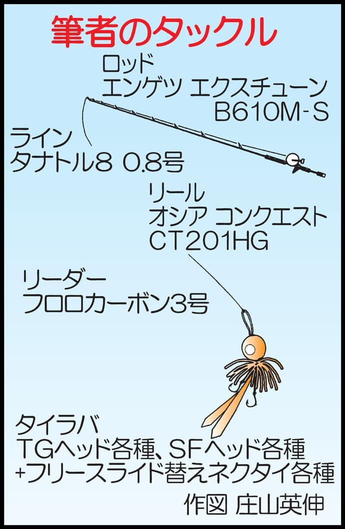 タイラバで40cm超アマダイ3匹 直底前後の演出がキモ!【祥季丸】