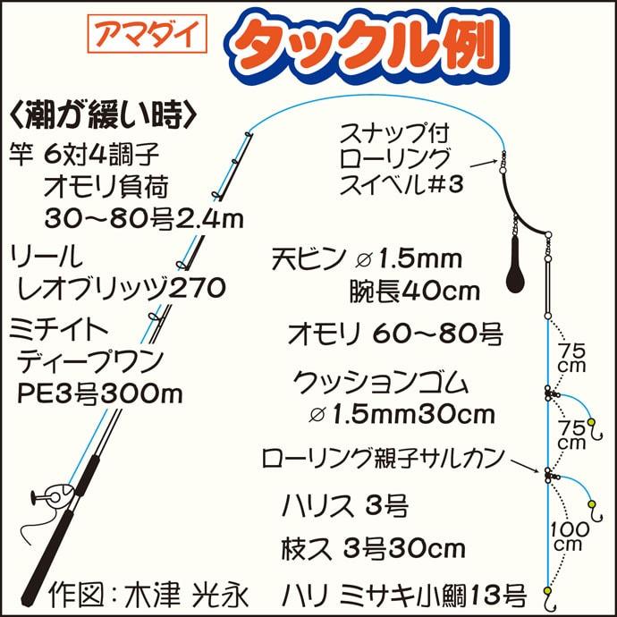 相模湾アマダイ船で37cm良型本命に40cmカンコ&アラ【まなぶ丸】