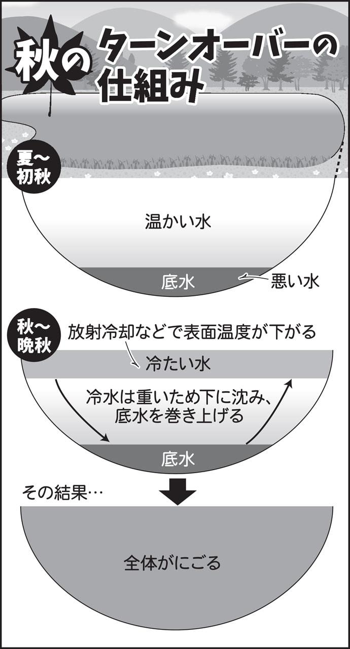 伊藤さとしのプライムフィッシング【秋のチョウチン釣り:第2回】