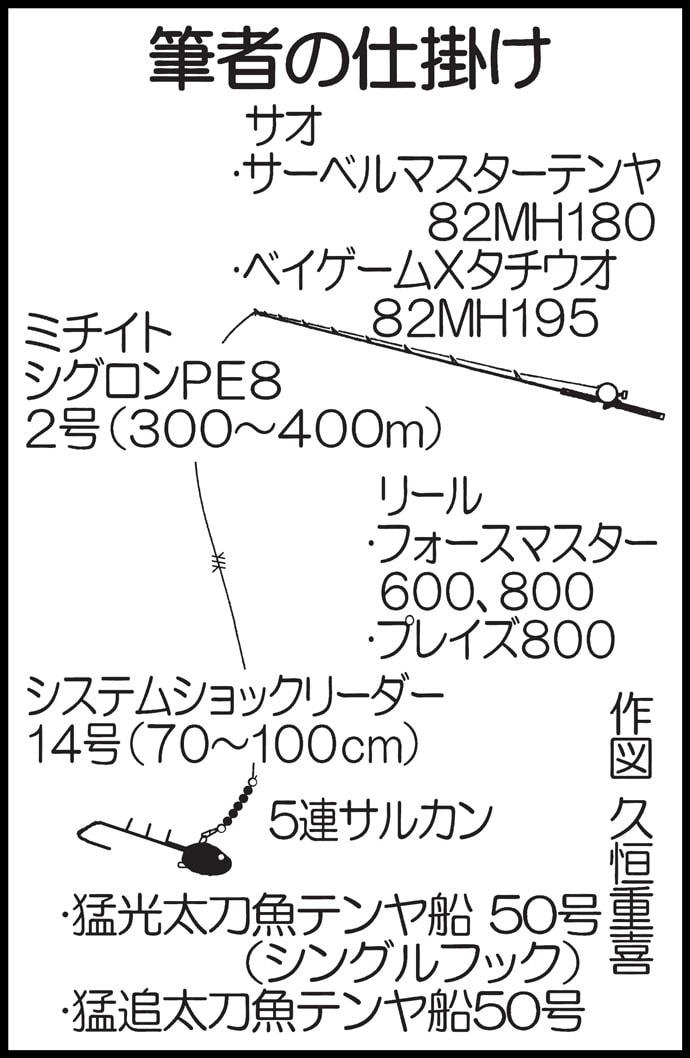タチウオ船で指6本級ドラゴン カナトフグ猛攻に苦戦【第二ちどり丸】