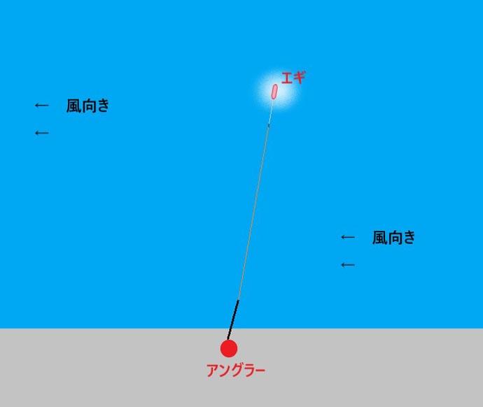初心者でも出来るエギングの『ラインメンディング』法3選 釣果に直結!