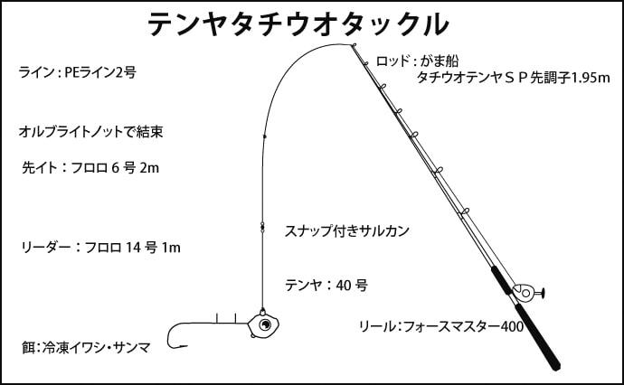 大阪湾テンヤタチウオ船で食い渋り攻略 エサ&巻き速度使い分け【夢丸】