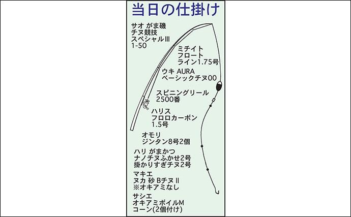 サーフでの『渚釣り』で44cm頭に3時間で11尾 コーンエサがアタリ