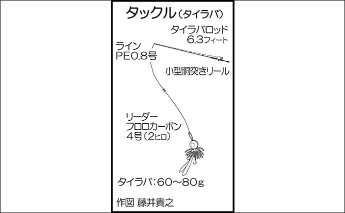 子連れタイラバ&ジギング釣行で65cmマダイにヤズ連発!【山口県】