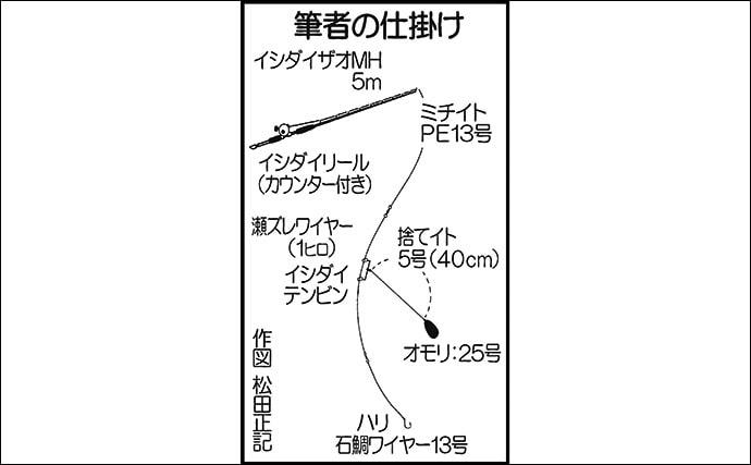 磯での石物釣りで1.5kg頭イシガキダイ2尾 赤貝エサが吉【熊本】