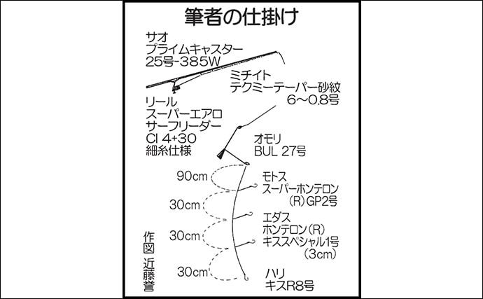 サーフの投げキス釣りで強烈なアタリ到来 正体は42cmヘダイ【福岡】