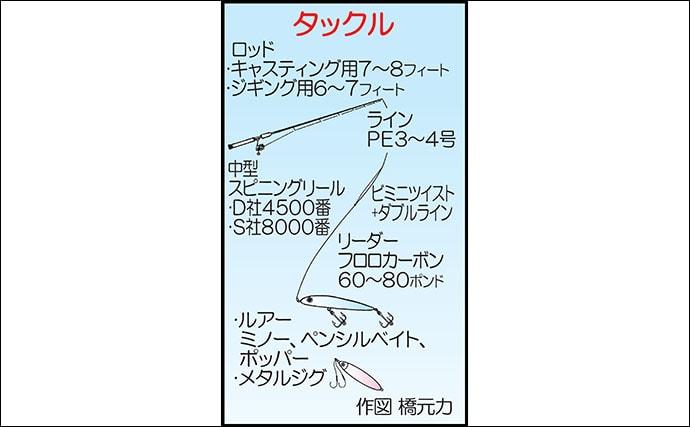 オフショアキャスティングゲーム70cm腹パン良型ブリ手中【鹿児島】