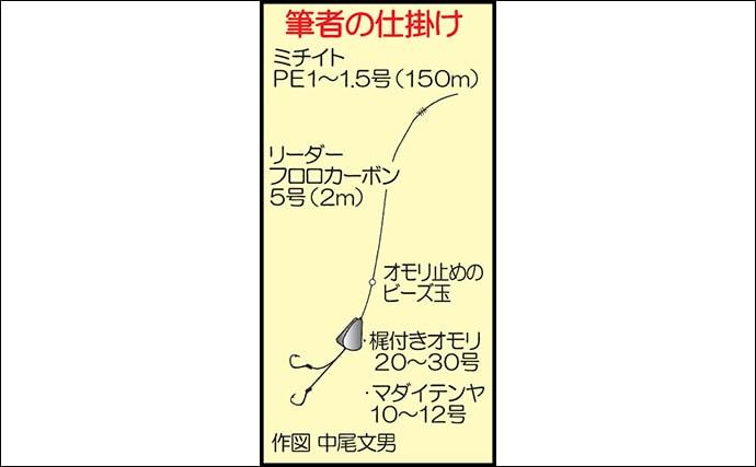 テンヤマダイ釣行で61cmマダイ 1kg級のヒット連発【乙姫丸】