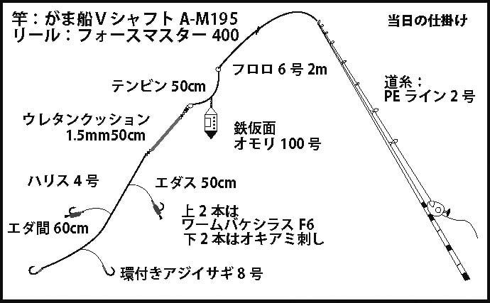 絶品『寒イサギ』釣りで36cm頭に26尾 マダイ62cmも登場!