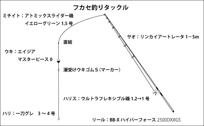 波止フカセ釣りで30cm頭にグレ8匹 遠投で本流筋狙い【垂水一文字】