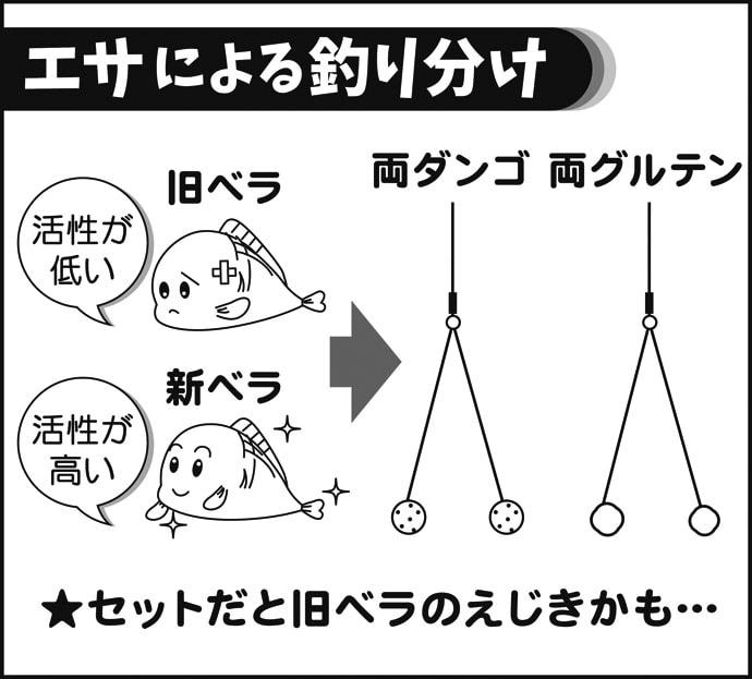伊藤さとしのプライムフィッシング【今が旬の新ベラ釣り:第4回】