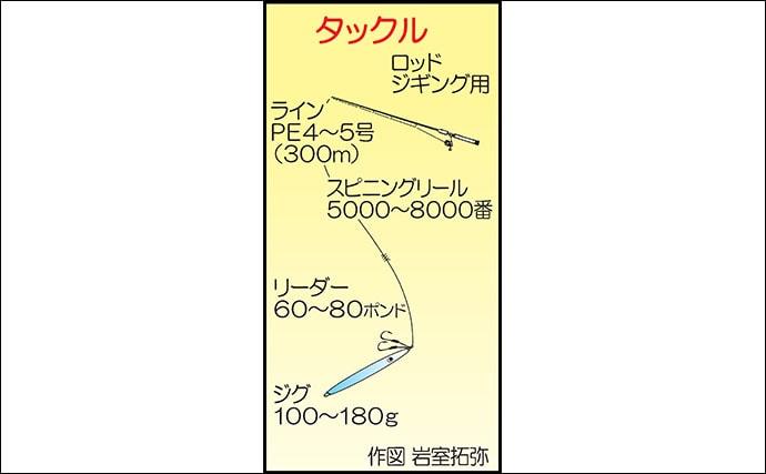 オフショアジギングで90cmヒラマサ含み怒涛の青物ラッシュ【福岡】