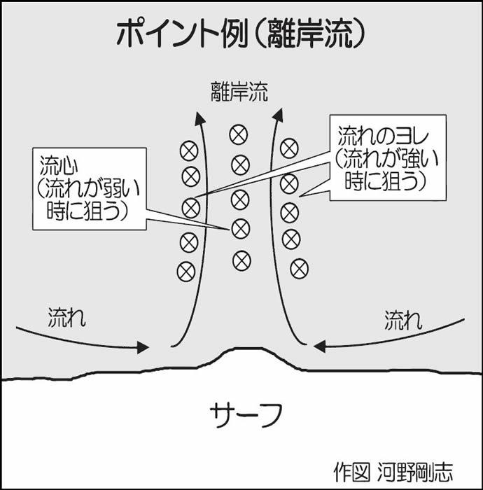 【九州2019-2020冬】人気急上昇中『サーフゲーム』初心者入門