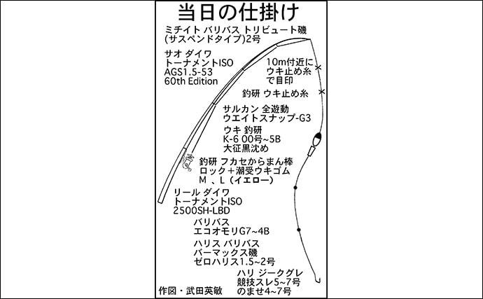 解禁直後の沖磯フカセ釣りで46cm口太&42cm尾長を手中【三重】