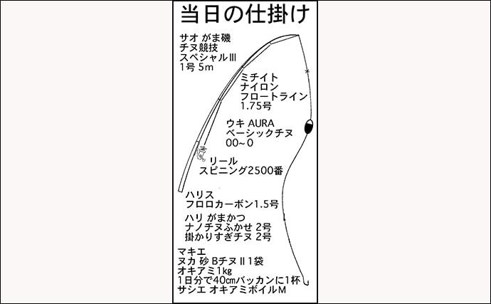 フカセ釣りで48cm頭に本命クロダイ6匹 回遊ルート把握がキモ【三重】