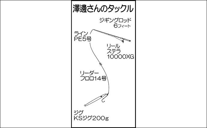 25.87kg巨大ヒラマサとの白熱バトルの一部始終を取材【長崎】