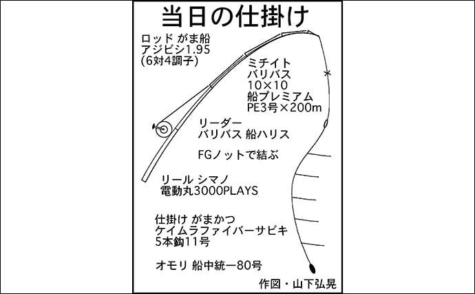 アジ五目釣りで25〜40cm良型メイン本命50尾超え【石川丸】