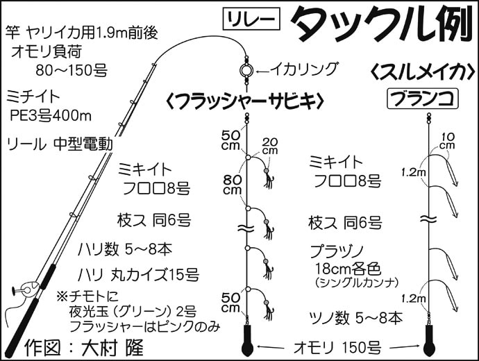 冬の勝浦沖でリレー船 寒サバ32尾にスルメ&ヤリイカ28尾【喜美丸】