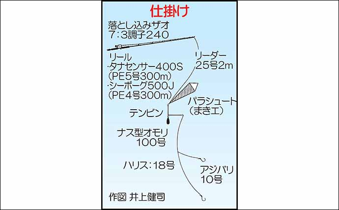 『パラシュート仕掛け』に初挑戦 80cm6kg頭に2人でブリ12尾【熊本】