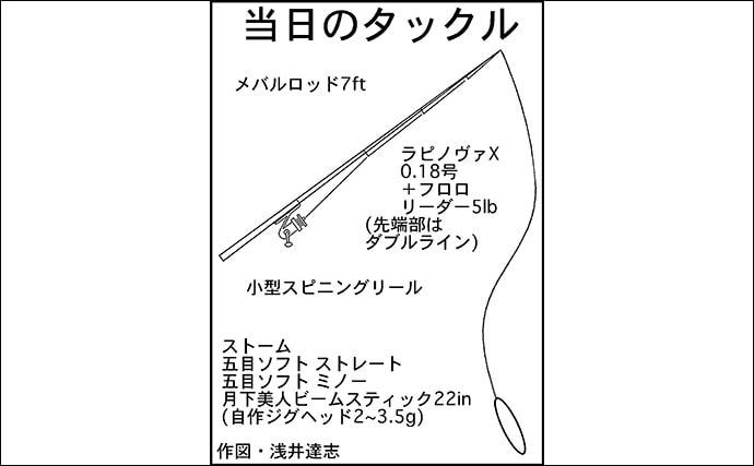 名古屋港の冬の風物詩『新子タチウオゲーム』が絶好調【西3区】